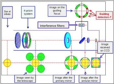bpc_picard_sodism_optical_diagram.png